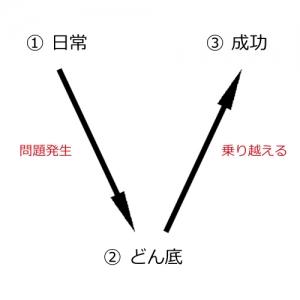 V字型ストーリー